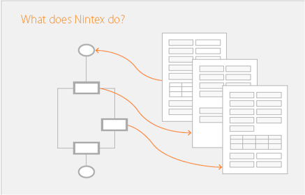 What Nintex does